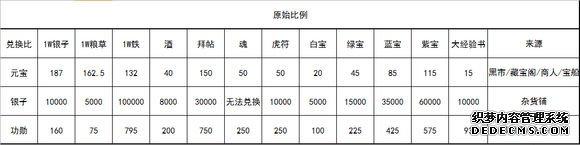 关于各个资源交换比的统计及分析(上)